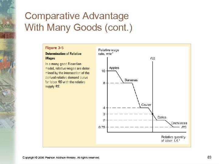 Comparative Advantage With Many Goods (cont. ) Copyright © 2006 Pearson Addison-Wesley. All rights