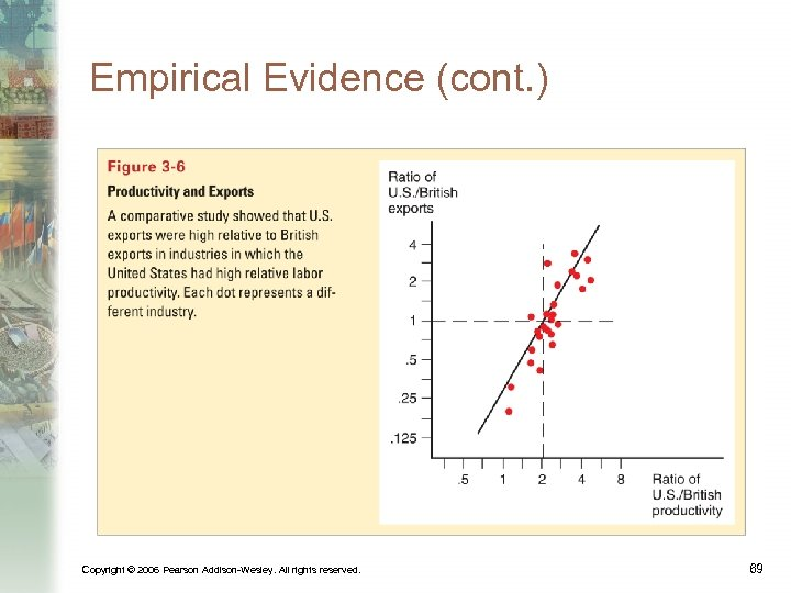 Empirical Evidence (cont. ) Copyright © 2006 Pearson Addison-Wesley. All rights reserved. 69
