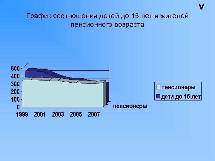 График соотношения детей до 15 лет и жителей пенсионного возраста