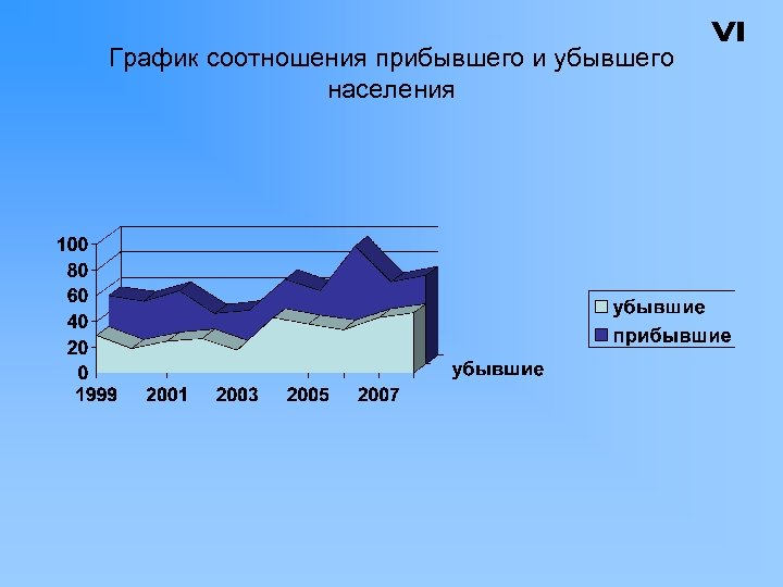 График соотношения прибывшего и убывшего населения