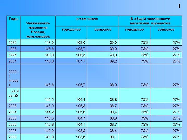 Годы в том числе Численность населения России, млн. человек городское В общей численности населения,