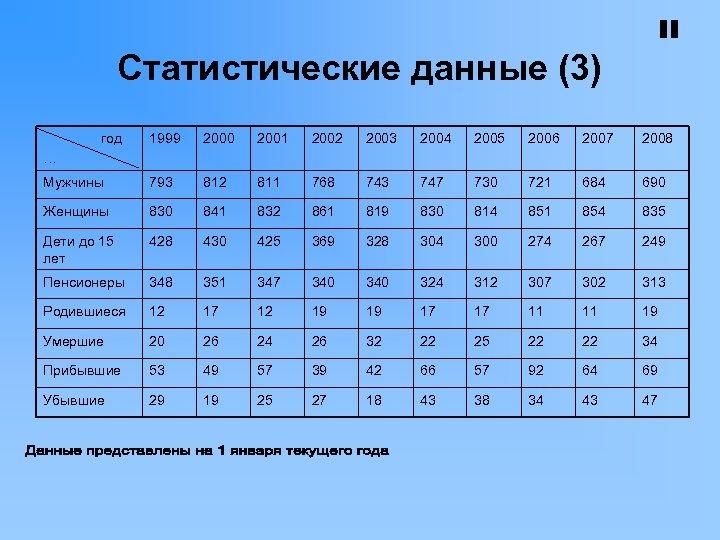Статистические данные (3) год … 1999 2000 2001 2002 2003 2004 2005 2006 2007