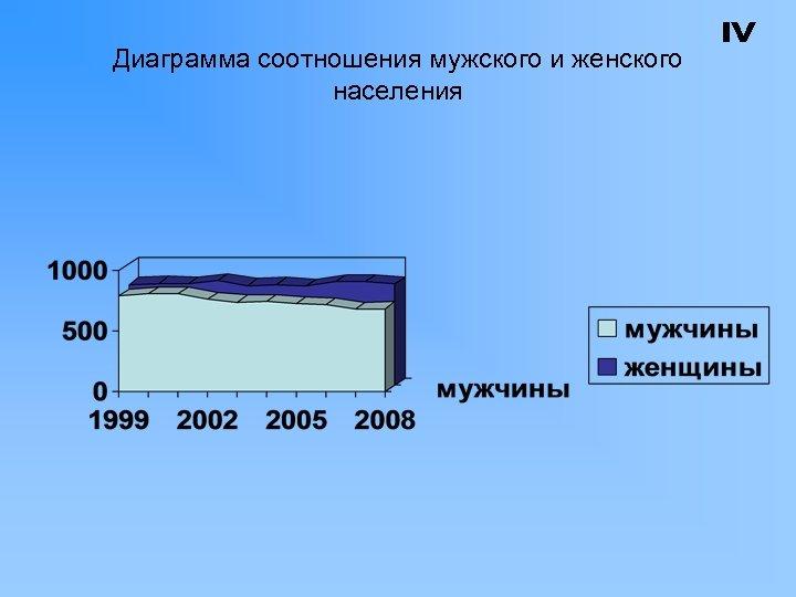 Диаграмма соотношения мужского и женского населения