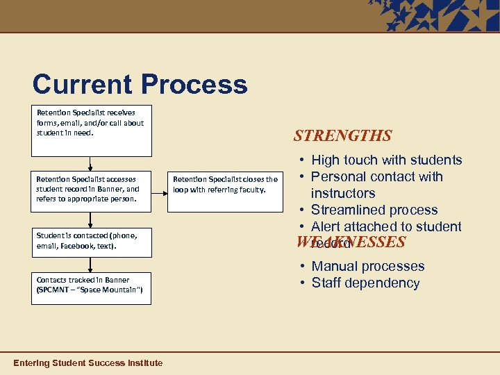 Current Process Retention Specialist receives forms, email, and/or call about student in need. Retention