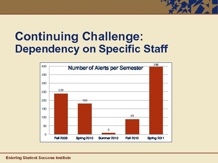 Continuing Challenge: Dependency on Specific Staff 400 Number of Alerts per Semester 396 350