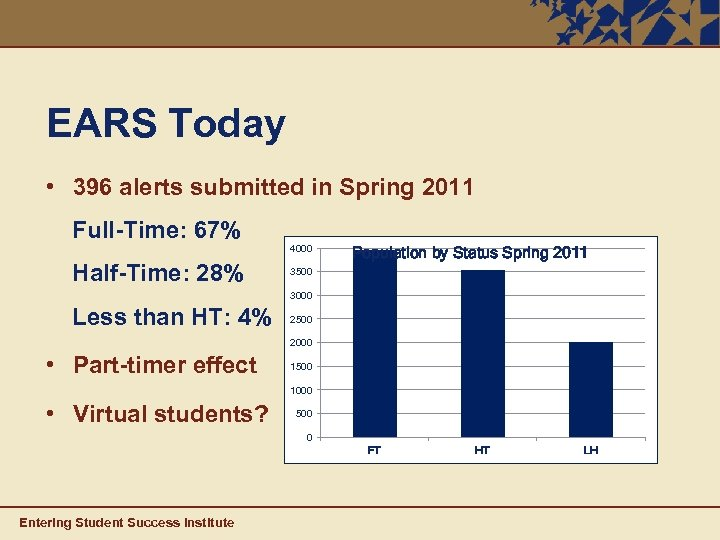 EARS Today • 396 alerts submitted in Spring 2011 Full-Time: 67% Half-Time: 28% 4000
