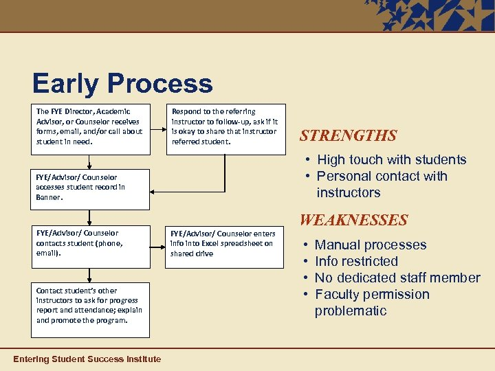 Early Process The FYE Director, Academic Advisor, or Counselor receives forms, email, and/or call