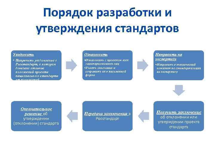 Порядок разработки и утверждения стандартов Уведомить Ознакомить • Направить уведомление в Росстандарт, в котором