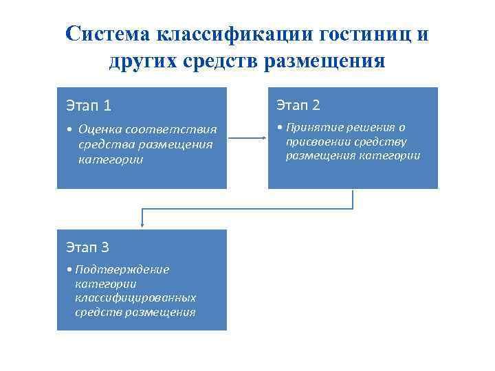 Система классификации гостиниц и других средств размещения Этап 1 Этап 2 • Оценка соответствия