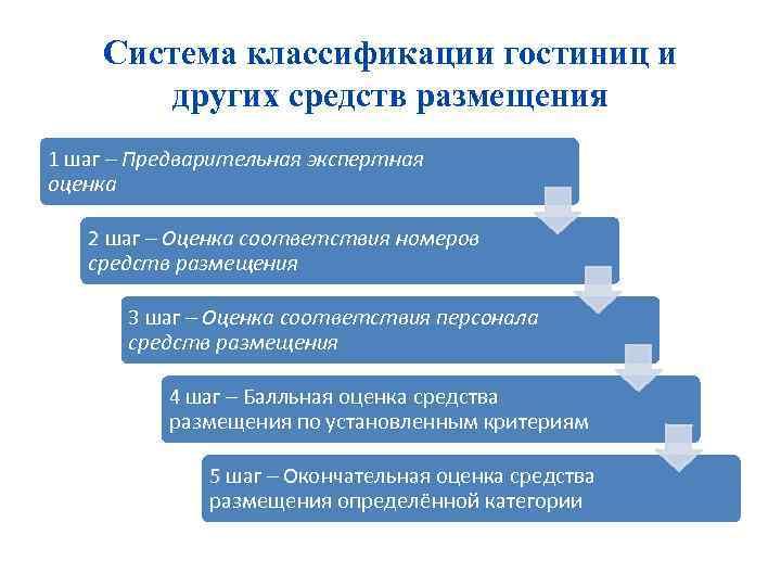 Система классификации гостиниц и других средств размещения 1 шаг – Предварительная экспертная оценка 2