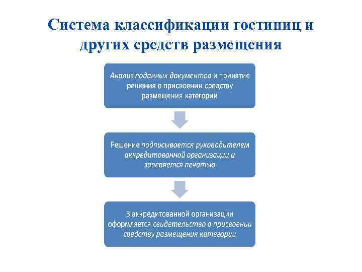 Система классификации гостиниц и других средств размещения