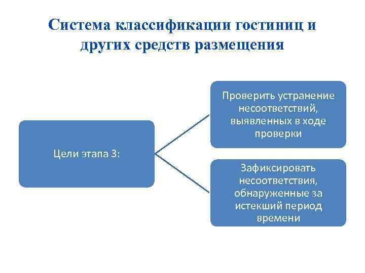 Система классификации гостиниц и других средств размещения Проверить устранение несоответствий, выявленных в ходе проверки