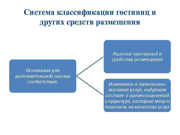 Система классификации гостиниц и других средств размещения Наличие претензий к средству размещения Основания для