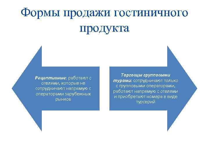 Формы продажи гостиничного продукта Рецептивные: работают с отелями, которые не сотрудничают напрямую с операторами