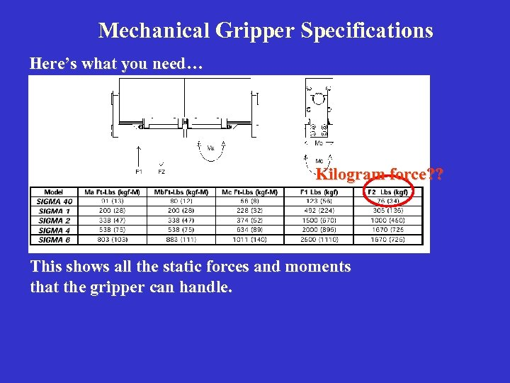 Mechanical Gripper Specifications Here's what you need… Kilogram force? ? This shows all the