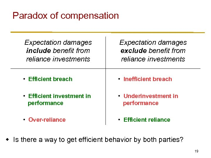 Paradox of compensation Expectation damages include benefit from reliance investments Expectation damages exclude benefit