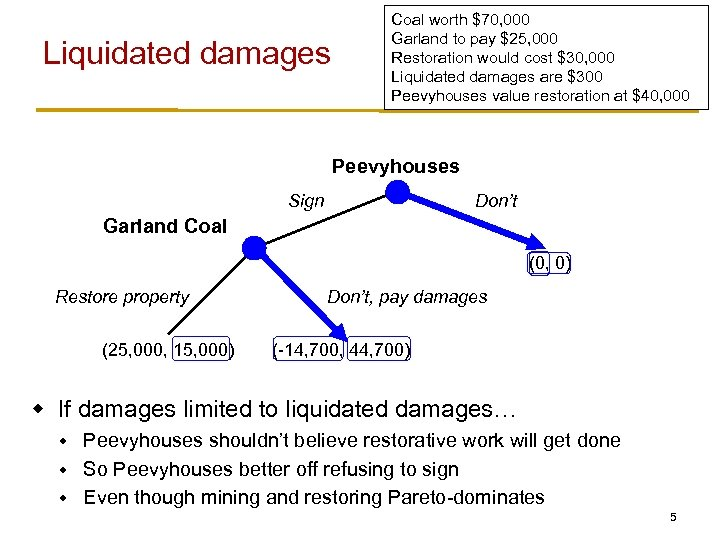 Liquidated damages Coal worth $70, 000 Garland to pay $25, 000 Restoration would cost