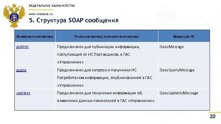 ФЕДЕРАЛЬНОЕ КАЗНАЧЕЙСТВО www. roskazna. ru 5. Структура SOAP сообщения Наименование метода publish Описание метода