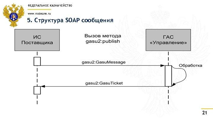 ФЕДЕРАЛЬНОЕ КАЗНАЧЕЙСТВО www. roskazna. ru 5. Структура SOAP сообщения 21