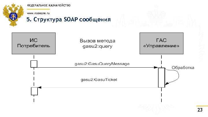 ФЕДЕРАЛЬНОЕ КАЗНАЧЕЙСТВО www. roskazna. ru 5. Структура SOAP сообщения 23