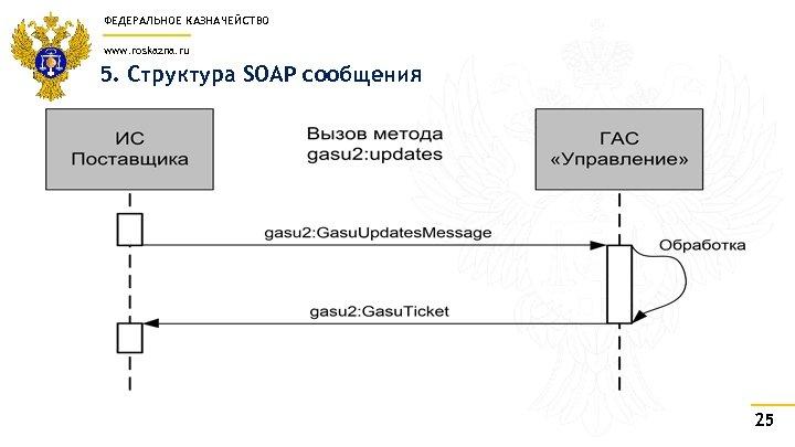 ФЕДЕРАЛЬНОЕ КАЗНАЧЕЙСТВО www. roskazna. ru 5. Структура SOAP сообщения 25