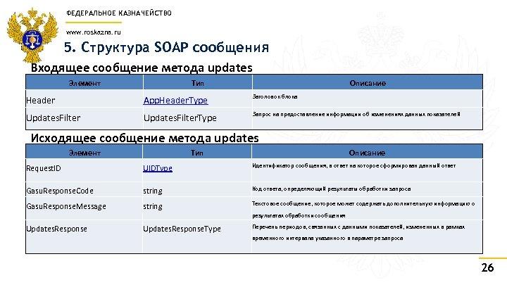 ФЕДЕРАЛЬНОЕ КАЗНАЧЕЙСТВО www. roskazna. ru 5. Структура SOAP сообщения Входящее сообщение метода updates Элемент