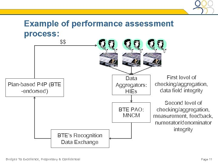 Example of performance assessment process: $$ Plan-based P 4 P (BTE -endorsed) Data Aggregators: