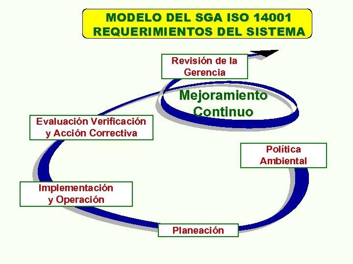 MODELO DEL SGA ISO 14001 REQUERIMIENTOS DEL SISTEMA Revisión de la Gerencia Evaluación Verificación