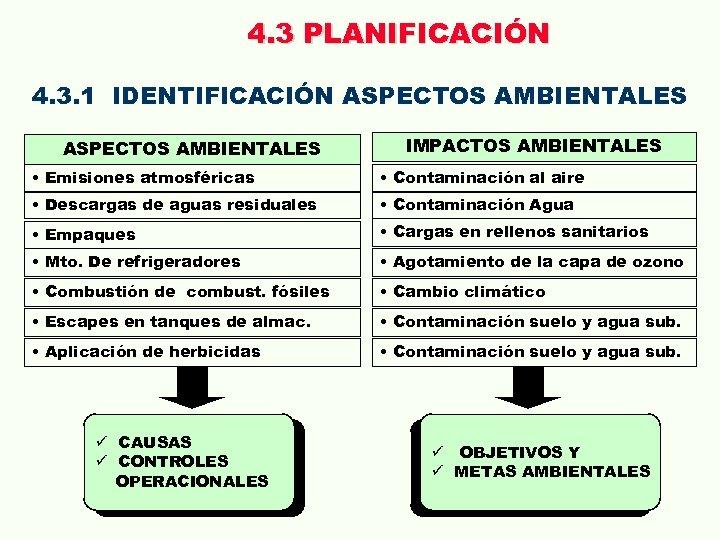 4. 3 PLANIFICACIÓN 4. 3. 1 IDENTIFICACIÓN ASPECTOS AMBIENTALES IMPACTOS AMBIENTALES • Emisiones atmosféricas