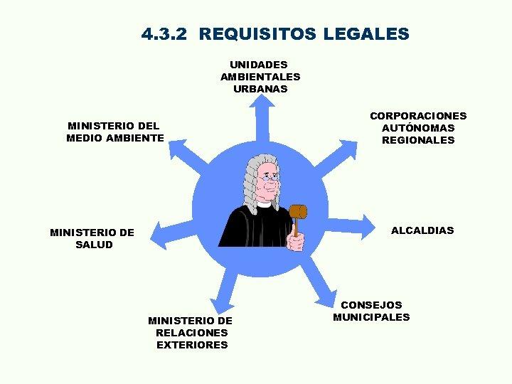4. 3. 2 REQUISITOS LEGALES UNIDADES AMBIENTALES URBANAS MINISTERIO DEL MEDIO AMBIENTE CORPORACIONES AUTÓNOMAS