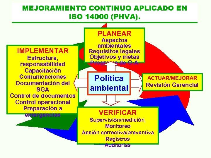 MEJORAMIENTO CONTINUO APLICADO EN ISO 14000 (PHVA). PLANEAR IMPLEMENTAR Estructura, responsabilidad Capacitación Comunicaciones Documentación