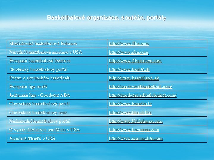 Basketbalové organizace, soutěže, portály Mezinárodní basketbalová federace http: //www. fiba. com Národní basketbalová asociace