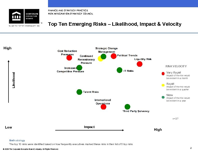 FINANCE AND STRATEGY PRACTICE RISK INTEGRATION STRATEGY COUNCIL Top Ten Emerging Risks – Likelihood,