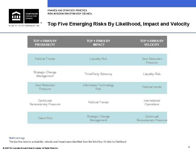 FINANCE AND STRATEGY PRACTICE RISK INTEGRATION STRATEGY COUNCIL Top Five Emerging Risks By Likelihood,