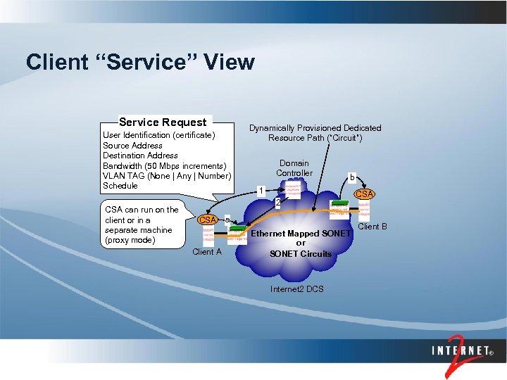 "Client ""Service"" View Service Request User Identification (certificate) Source Address Destination Address Bandwidth (50"