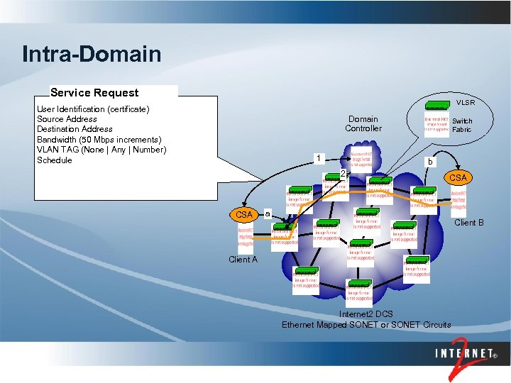 Intra-Domain Service Request VLSR User Identification (certificate) Source Address Destination Address Bandwidth (50 Mbps