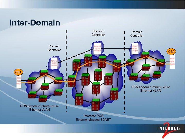 Inter-Domain Controller CSA RON Dynamic Infrastructure Ethernet VLAN Internet 2 DCS Ethernet Mapped SONET