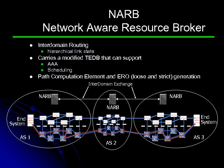 NARB Network Aware Resource Broker l Interdomain Routing l l Carries a modified TEDB