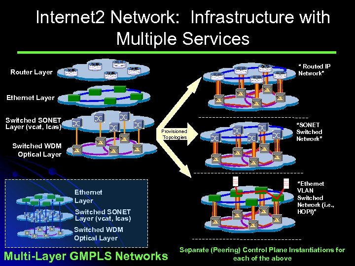"""Internet 2 Network: Infrastructure with Multiple Services """" Routed IP Network"""" Router Layer Ethernet"""