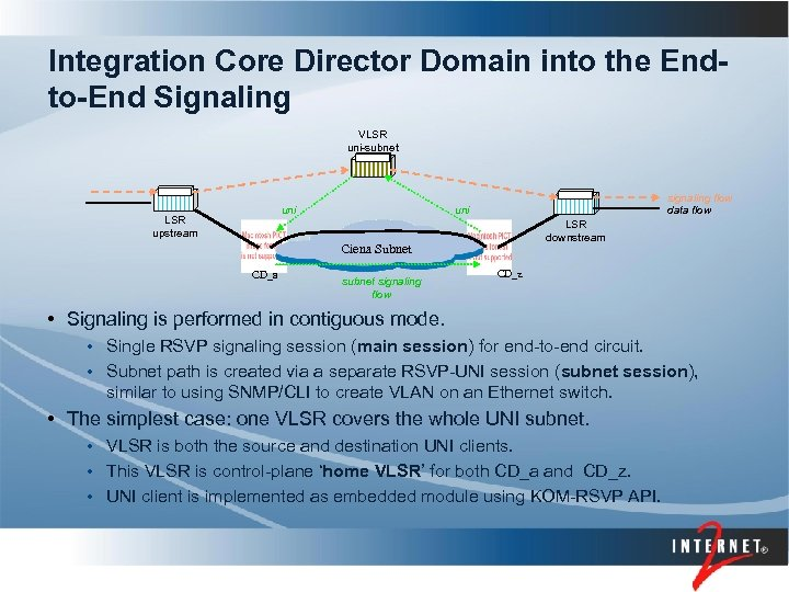 Integration Core Director Domain into the Endto-End Signaling VLSR uni-subnet uni LSR upstream signaling