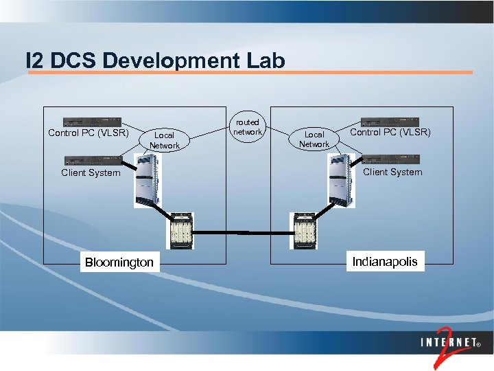 I 2 DCS Development Lab Control PC (VLSR) Local Network Client System Bloomington routed