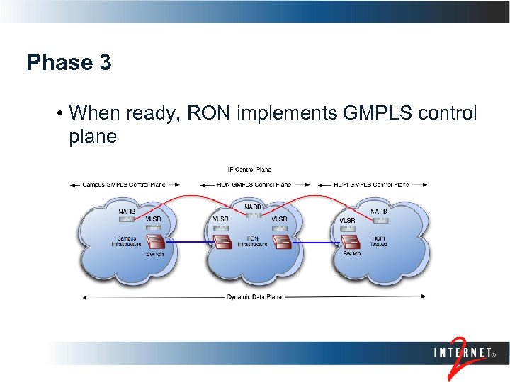Phase 3 • When ready, RON implements GMPLS control plane