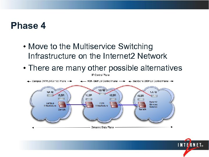 Phase 4 • Move to the Multiservice Switching Infrastructure on the Internet 2 Network