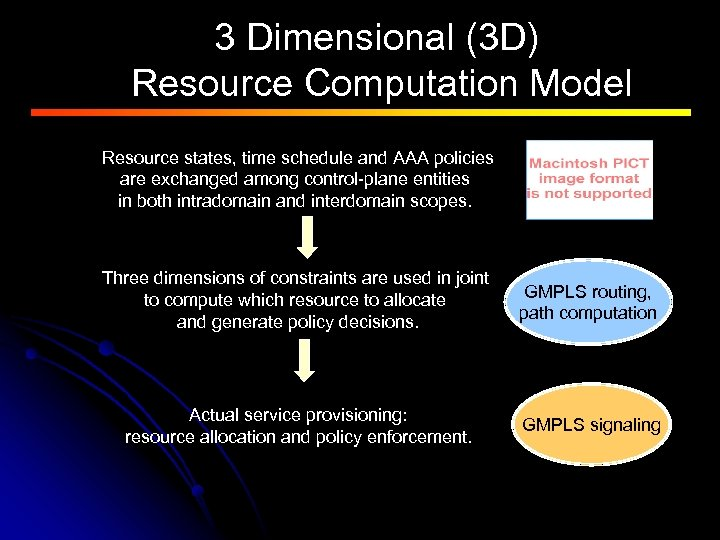 3 Dimensional (3 D) Resource Computation Model Resource states, time schedule and AAA policies