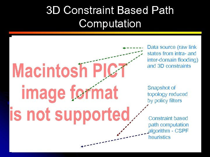 3 D Constraint Based Path Computation Data source (raw link states from intra- and