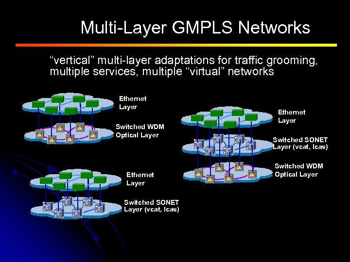 """Multi-Layer GMPLS Networks """"vertical"""" multi-layer adaptations for traffic grooming, multiple services, multiple """"virtual"""" networks"""