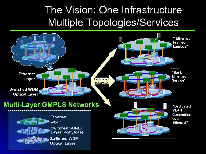 """The Vision: One Infrastructure Multiple Topologies/Services """" Ethernet Framed Lambda"""" Ethernet Layer Provisioned Topologies"""