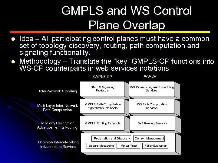 GMPLS and WS Control Plane Overlap l l Idea – All participating control planes