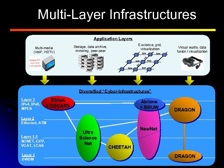 Multi-Layer Infrastructures Application Layers Multi-media (Vo. IP, HDTV) E-science, grid, virtualization Storage, data archive,