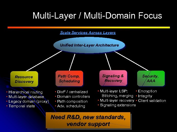 Multi-Layer / Multi-Domain Focus Scale Services Across Layers Unified Inter-Layer Architecture Resource Discovery •